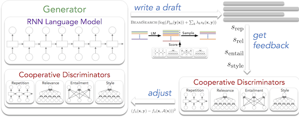 Learning to Write with Cooperative Discriminators
