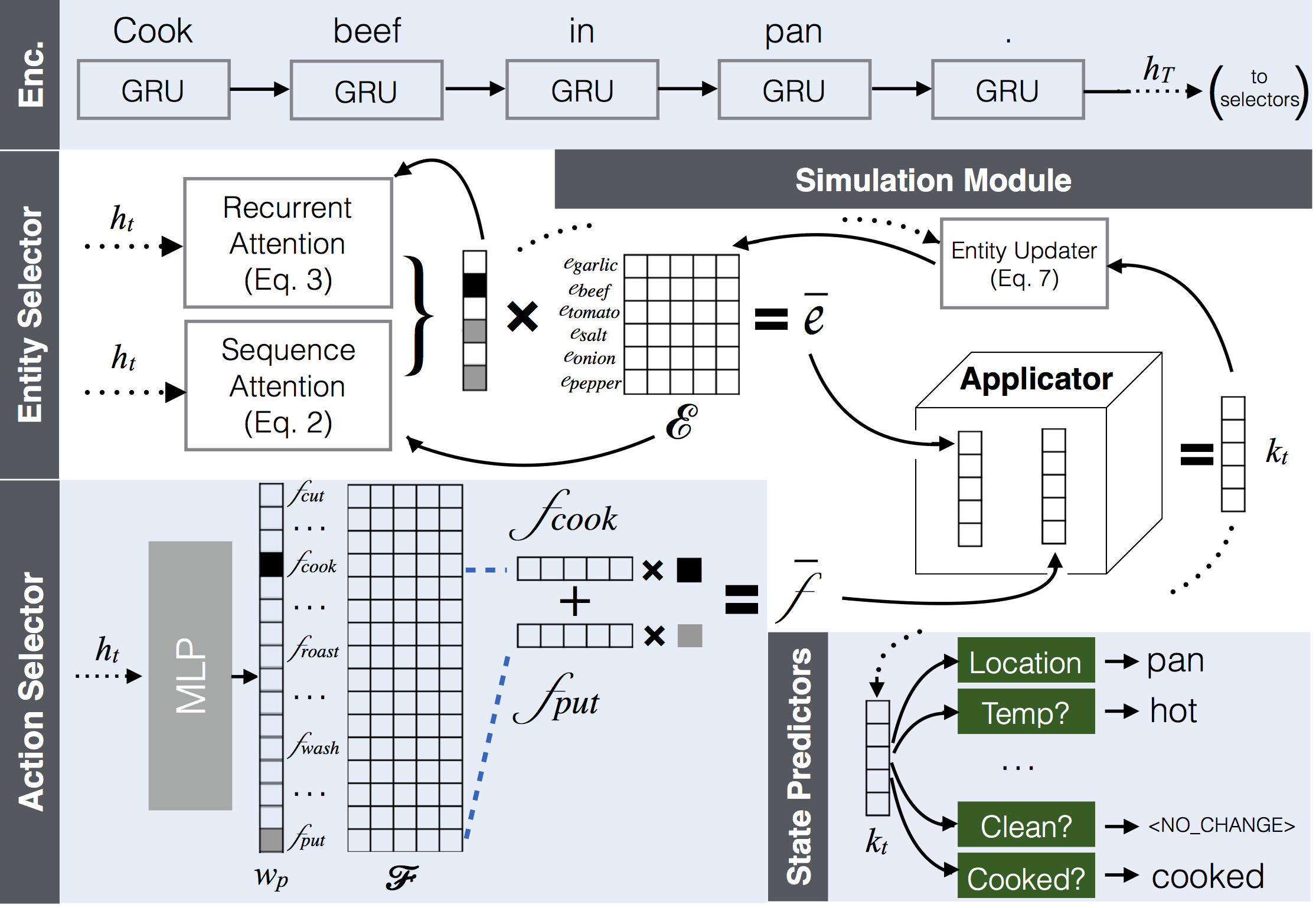 Simulating Action Dynamics with Neural Process Networks