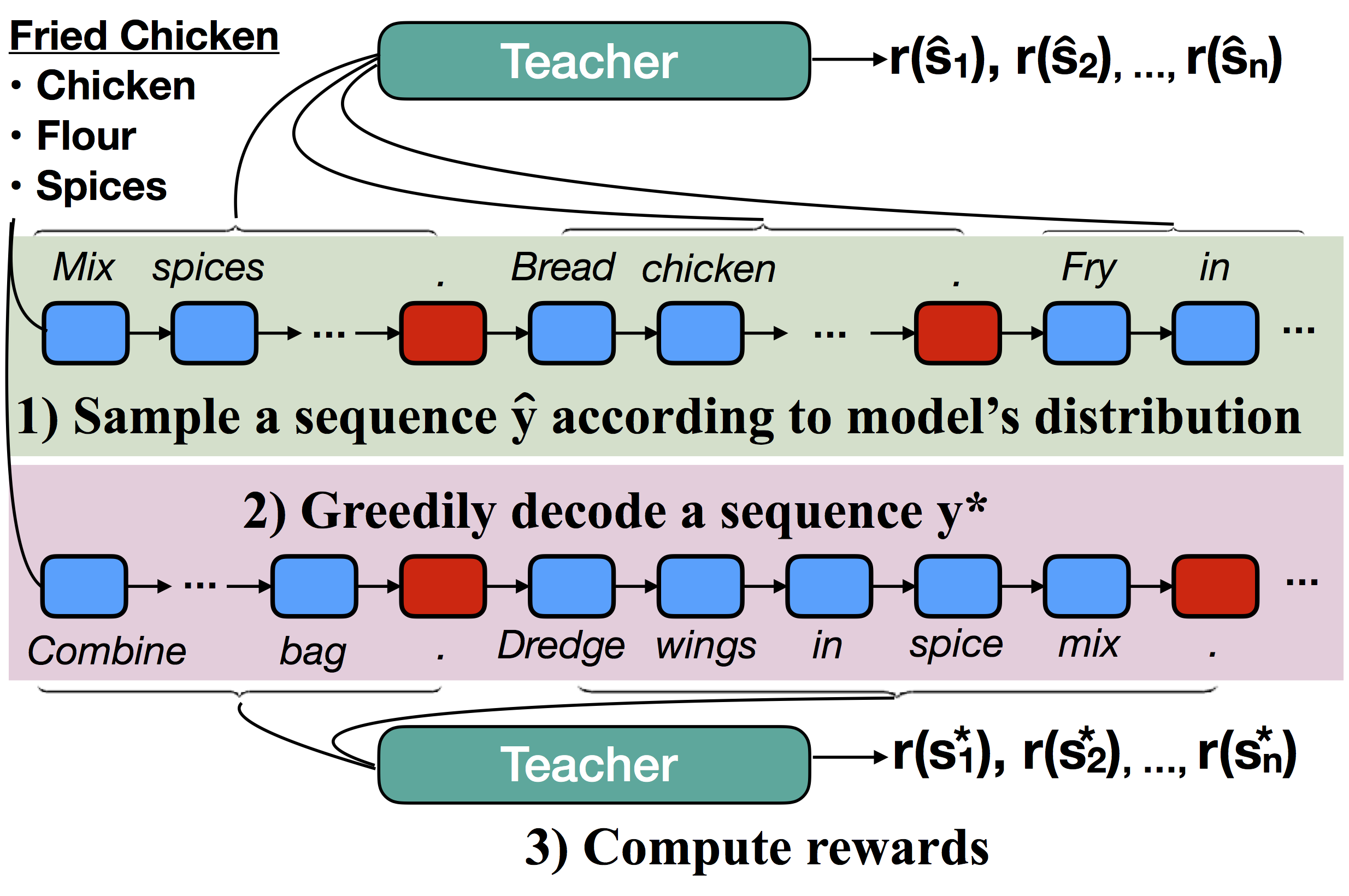 Discourse-Aware Neural Rewards for Coherent Text Generation